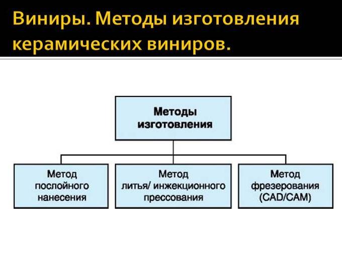 Методы изготовления виниров, их установка и уход